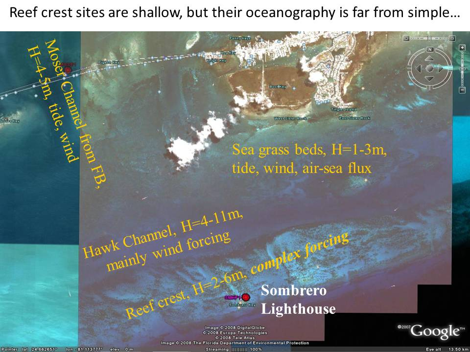 Slide: Reef crest sites are shallow, but their oceanography is far from simple...